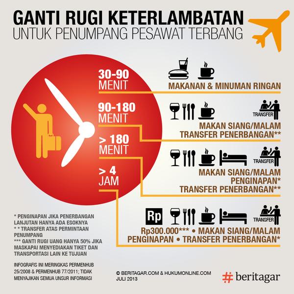 Aturan dan ganti rugi jika penerbangan dibatalkan